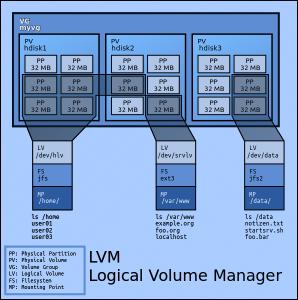 Gambar LVM-Lukmanlab