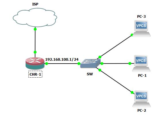 Topology DHCP Server