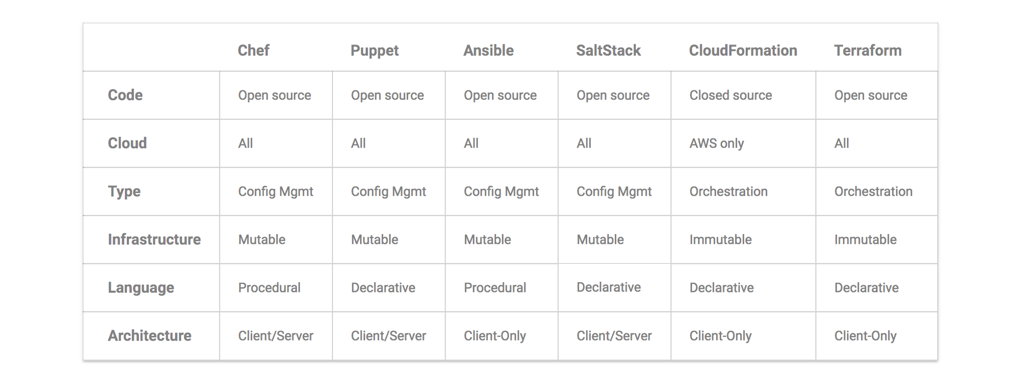 Table Comparison Ansible, Chef, Puppet, SaltStack, CloudFormation and Terraform