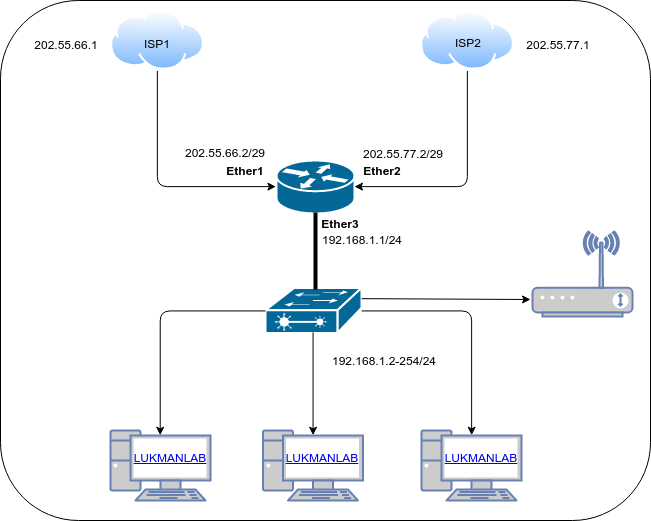 Topology - Load Balancing PCC 2 ISP + Fail Over untuk 1 LAN